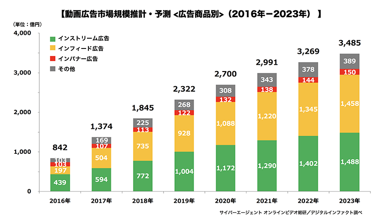 動画広告市場規模推計・予測<広告商品別>(2016年-2023年)