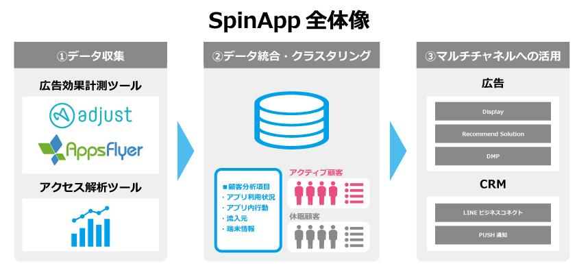 SpinApp全体像