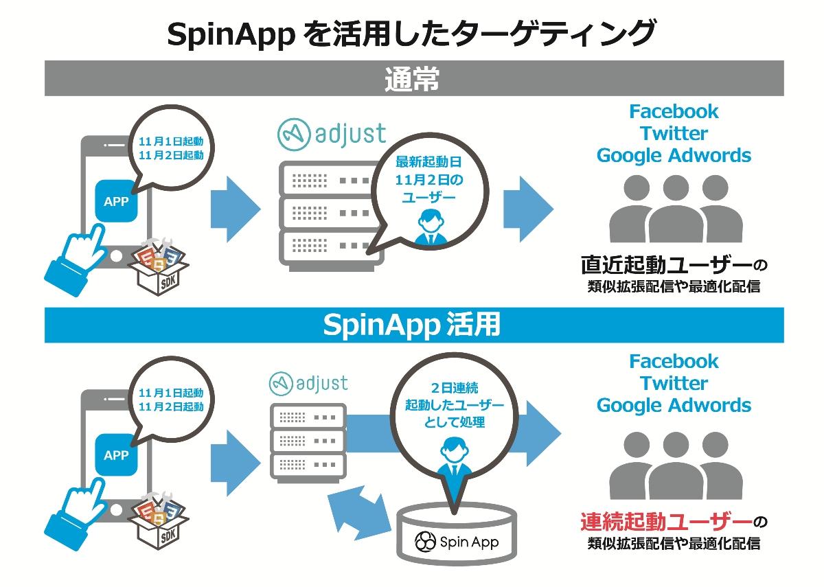 SpinAppを活用したターゲティング