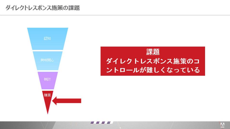 図2:ダイレクトレスポンス施策の課題